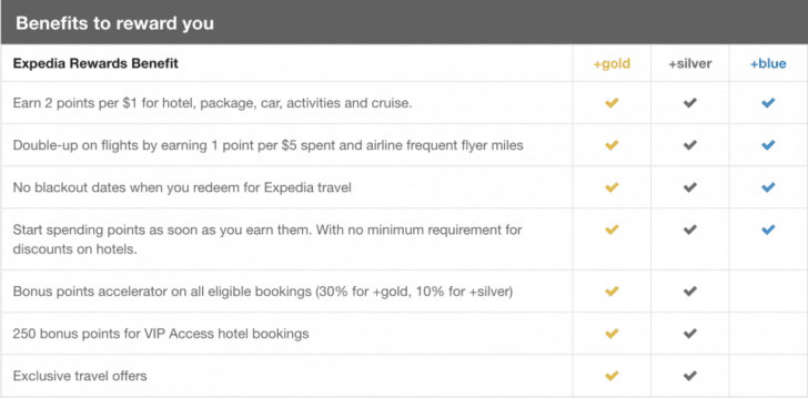 Expedia Rewards earnings